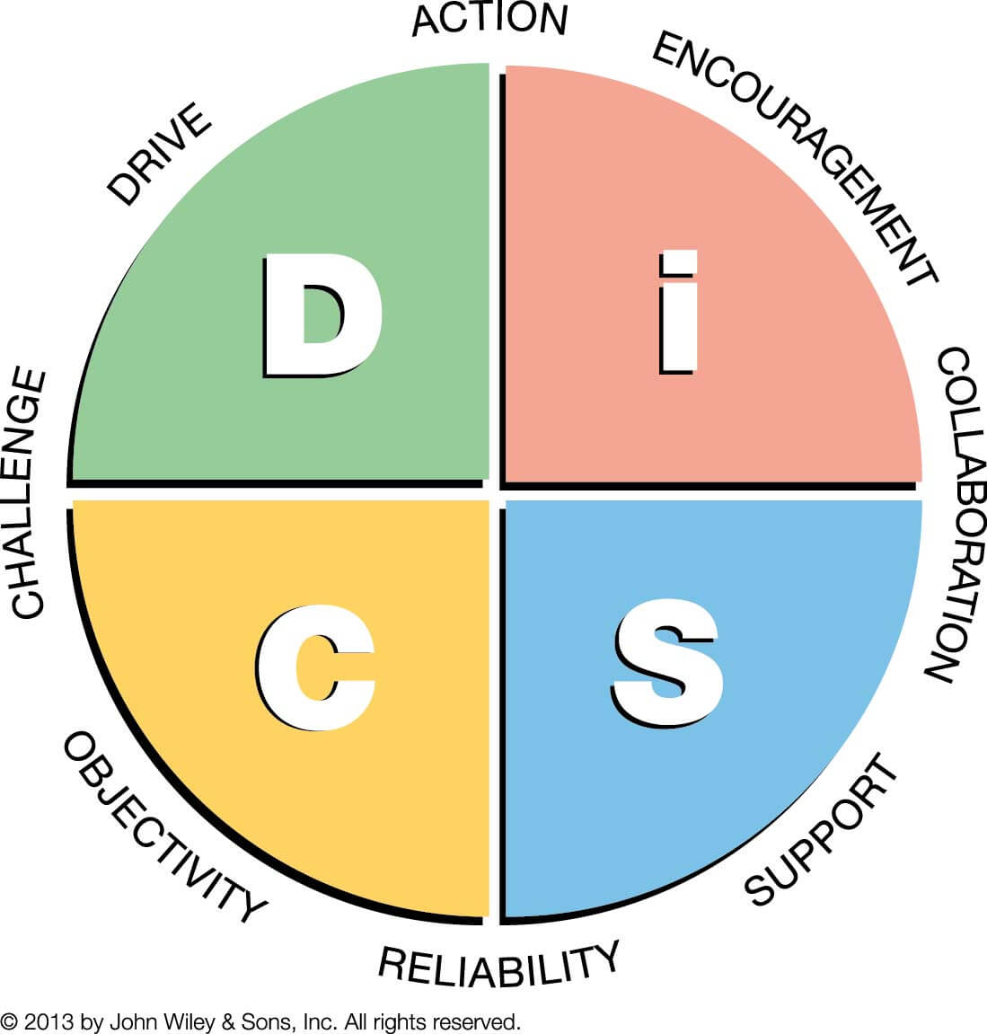 Everything DiSC Management Map Pastel_Compressed