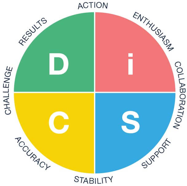 Everything DiSC Workplace circle_Compressed