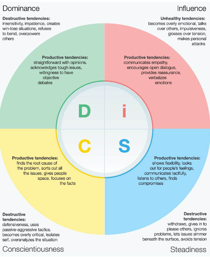 Overview of DiSC in Conflict_Compressed